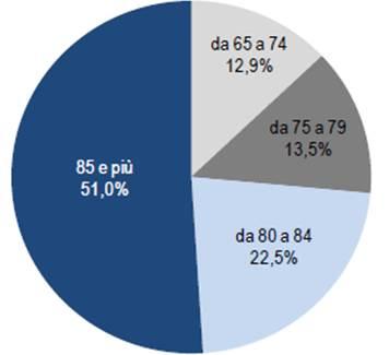 Fonte: ISTAT, Italia in cifre 2016